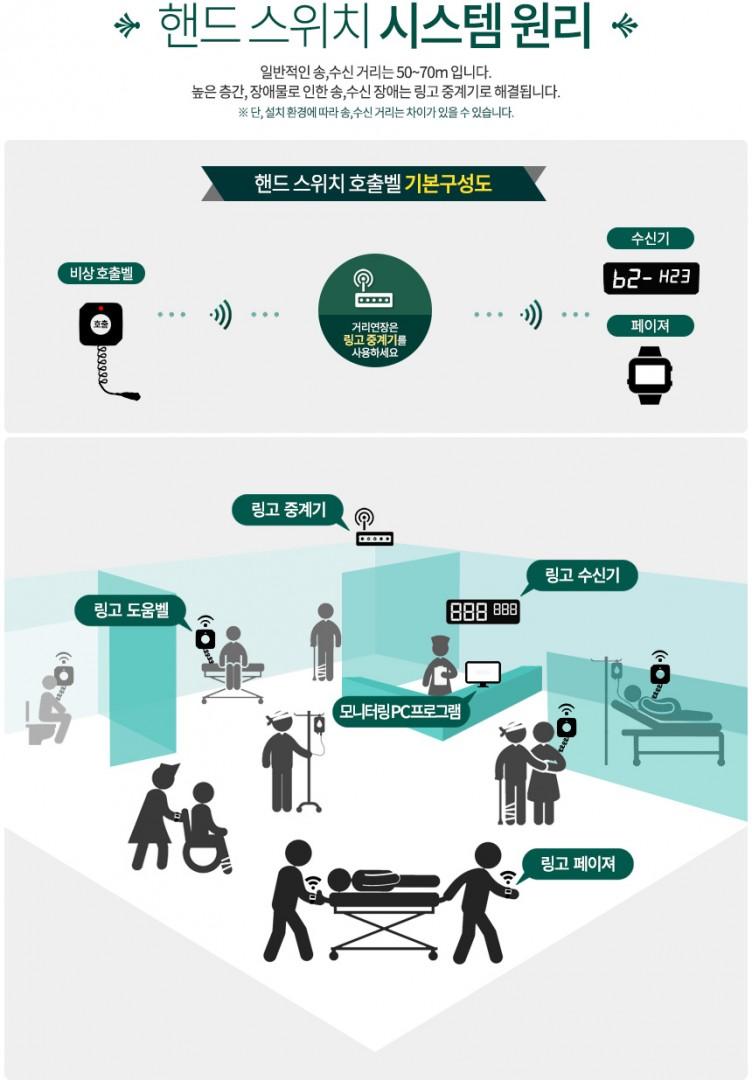 Hiện nay 90% các cơ sở y tế sử dụng hệ thống báo gọi y tá, tại sao