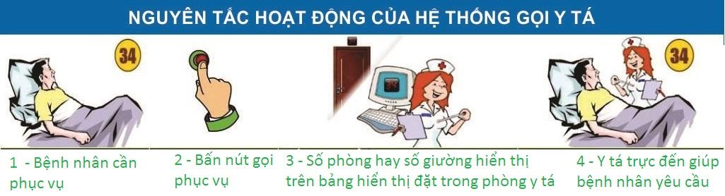 hệ thống chuông gọi y tá lắp đặt phổ biến trong bệnh viện
