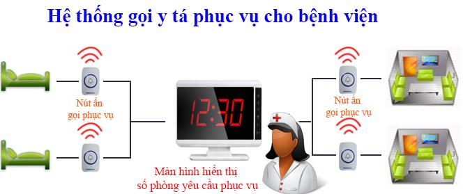 Mô hình lắp đặt hệ thống chuông gọi y tá phục vụ trong bệnh viện