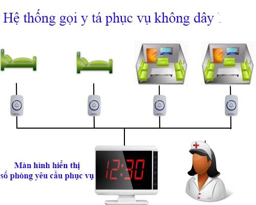 hệ thống chuông gọi y tá trung quốc