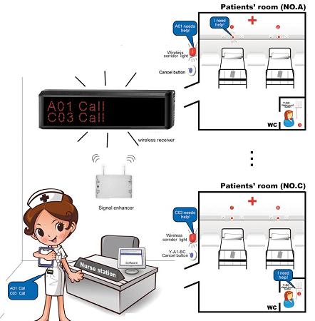 Mô hình lắp đặt hệ thống gọi y tá trực ca