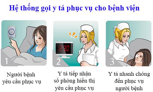 quy trinh hoạt động của hệ thống chuông gọi y tá trực
