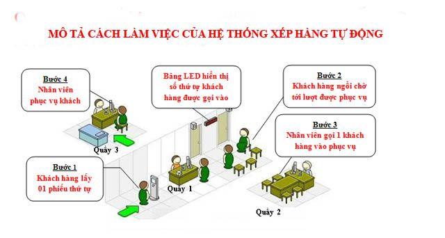 nguyên lý hoạt động của hệ thống xếp hàng tự động