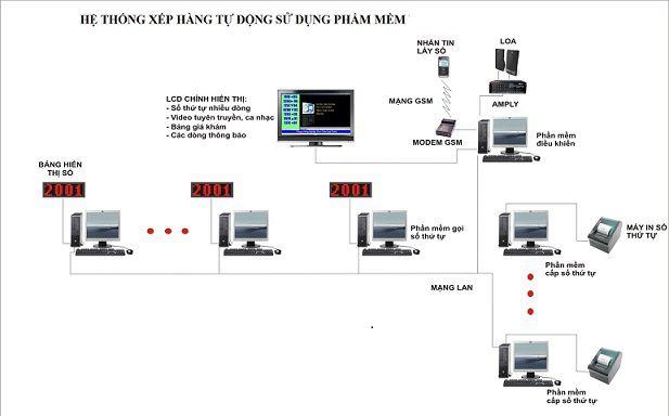 phần mềm điều khiển hệ thống xếp hàng tự động