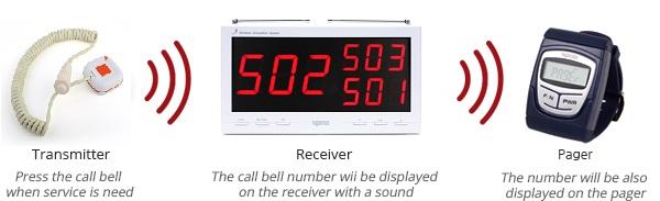 sơ đồ ứng dụng bảng hiển thị chuông gọi y tá SPU-330