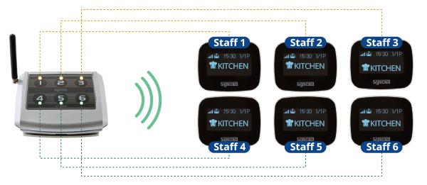 ứng dụng chuông gọi y tá ST-4006