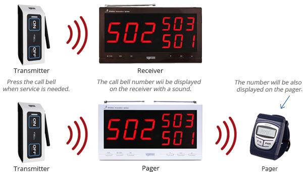 ứng dụng chuông gọi y tá ST-500
