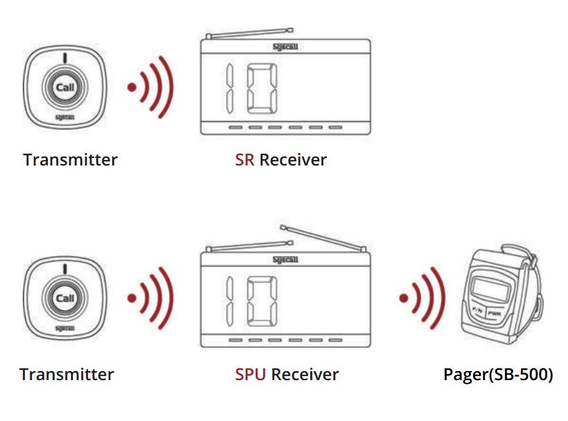 cách sử dụng màn hình báo gọi y tá SR-330
